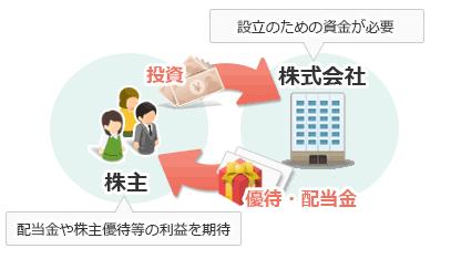 株とは   株初心者 - みんなの株式 (みんかぶ)