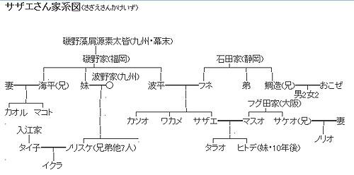 ヒトデ サザエさん 家系図
