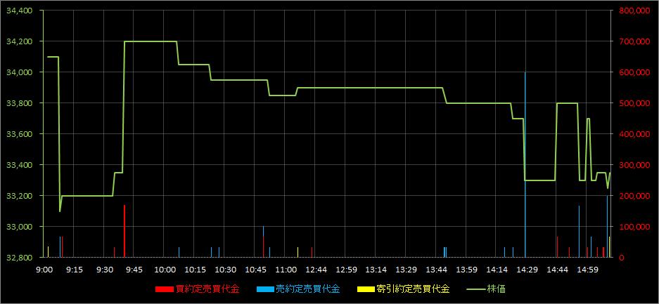 株価 プレシジョン システム サイエンス