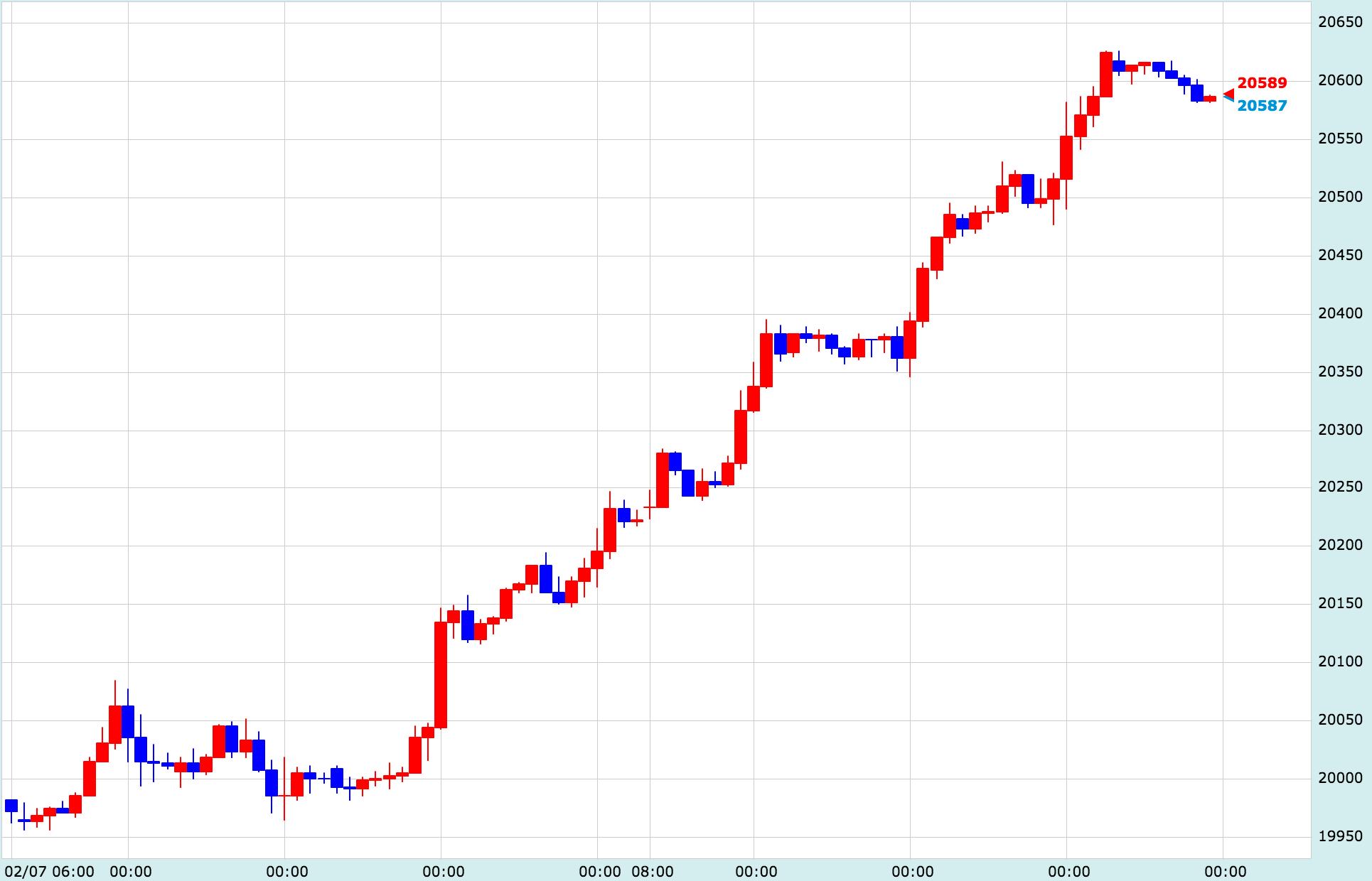 市場 アメリカ 株式