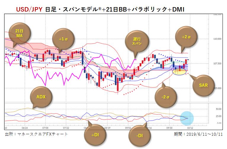 米ドル/円・日足・複合チャート
