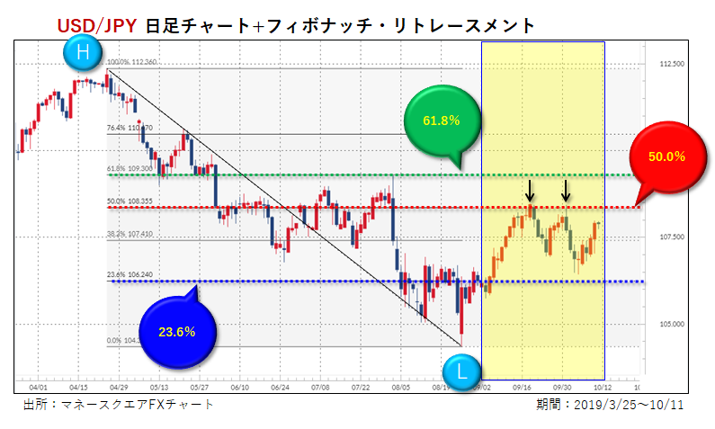 米ドル/円・日足チャート+フィボナッチ・リトレースメント