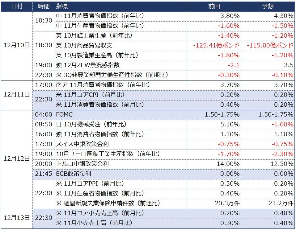 今週の主な経済指標