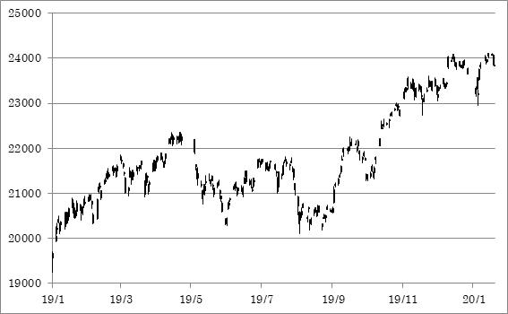 日経平均(日足 2019/1/4~)