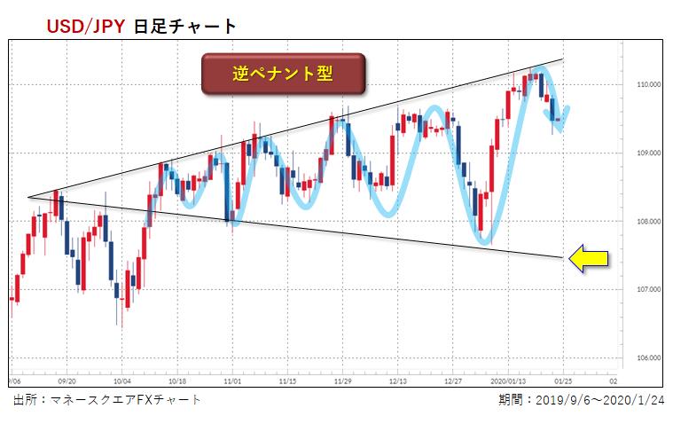 米ドル/円・日足チャート+トレンドライン