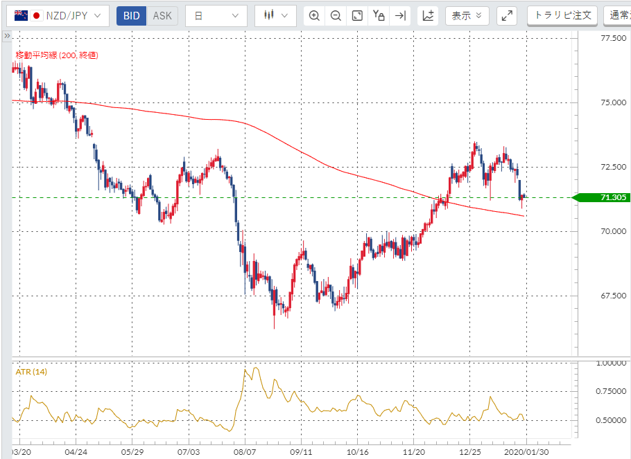 NZドル円(日足)と200日移動平均線