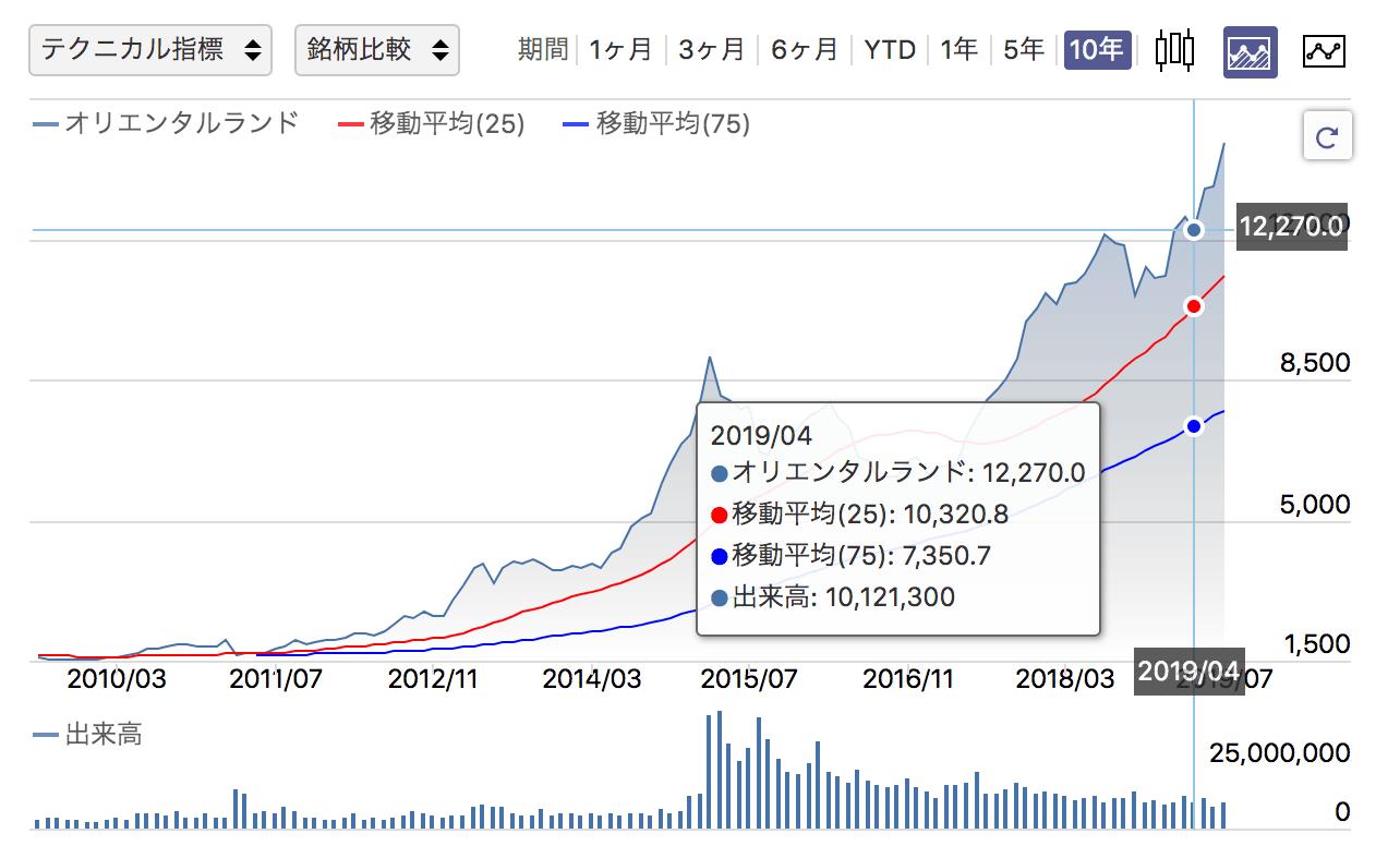 マクドナルド 株価 掲示板